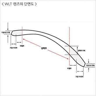 WLT 디자인 렌즈의 단면도