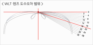 WLT 디자인 렌즈 도수오차 범위